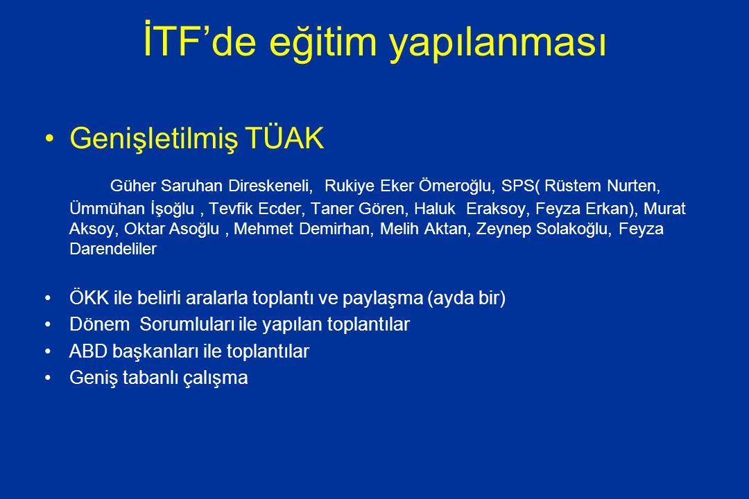İTF'de eğitim yapılanması