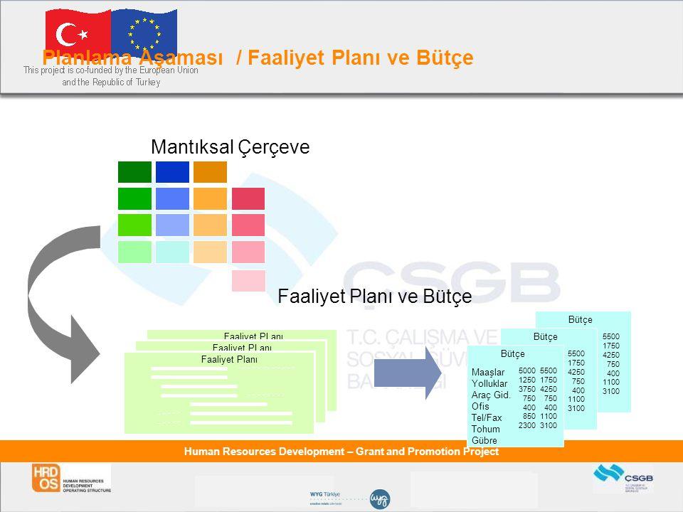 Planlama Aşaması / Faaliyet Planı ve Bütçe