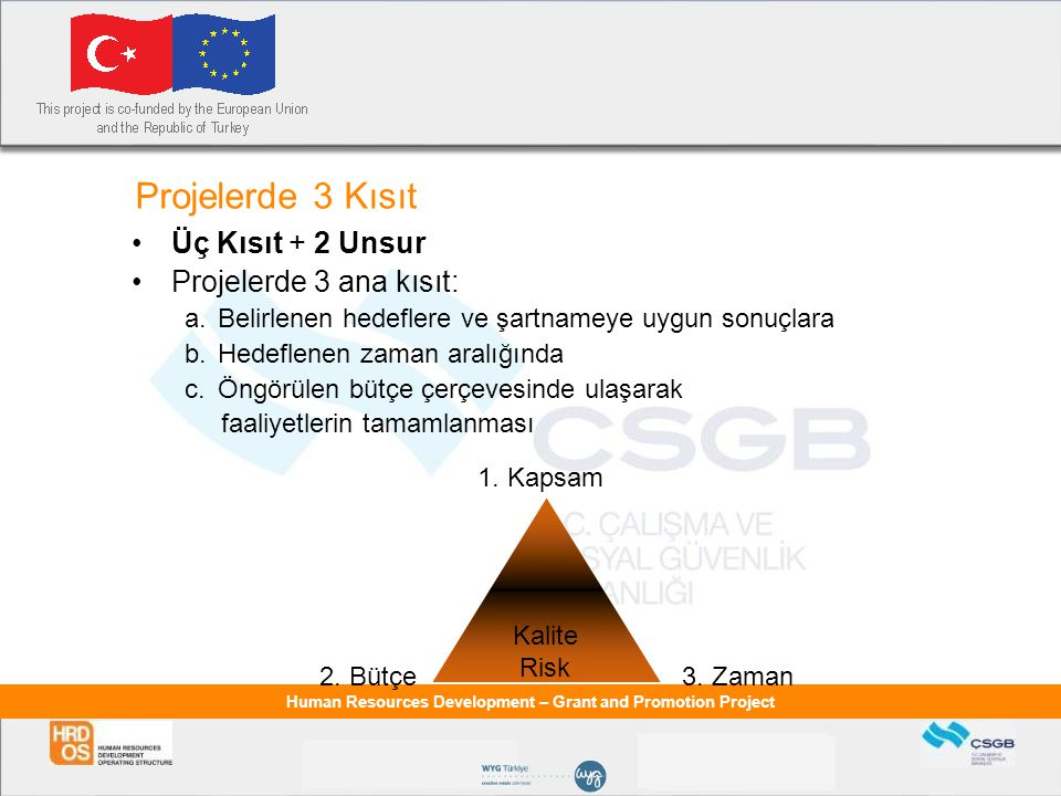 Projelerde 3 Kısıt Üç Kısıt + 2 Unsur Projelerde 3 ana kısıt: