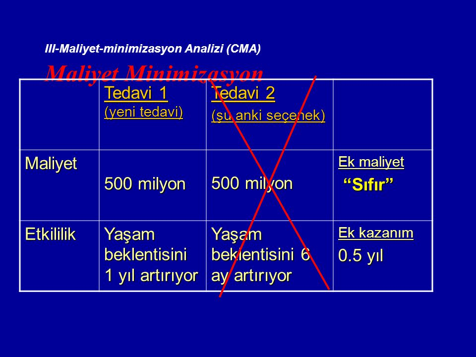 Maliyet Minimizasyon Tedavi 1 Tedavi 2 Maliyet 500 milyon Sıfır