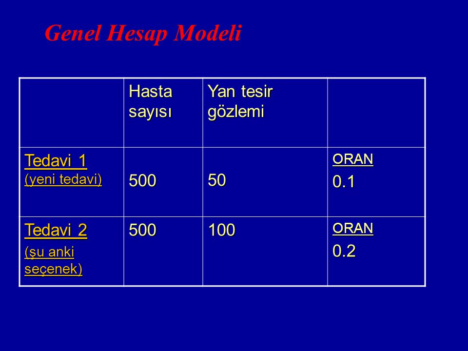 Genel Hesap Modeli Hasta sayısı Yan tesir gözlemi Tedavi 1 500 50 0.1