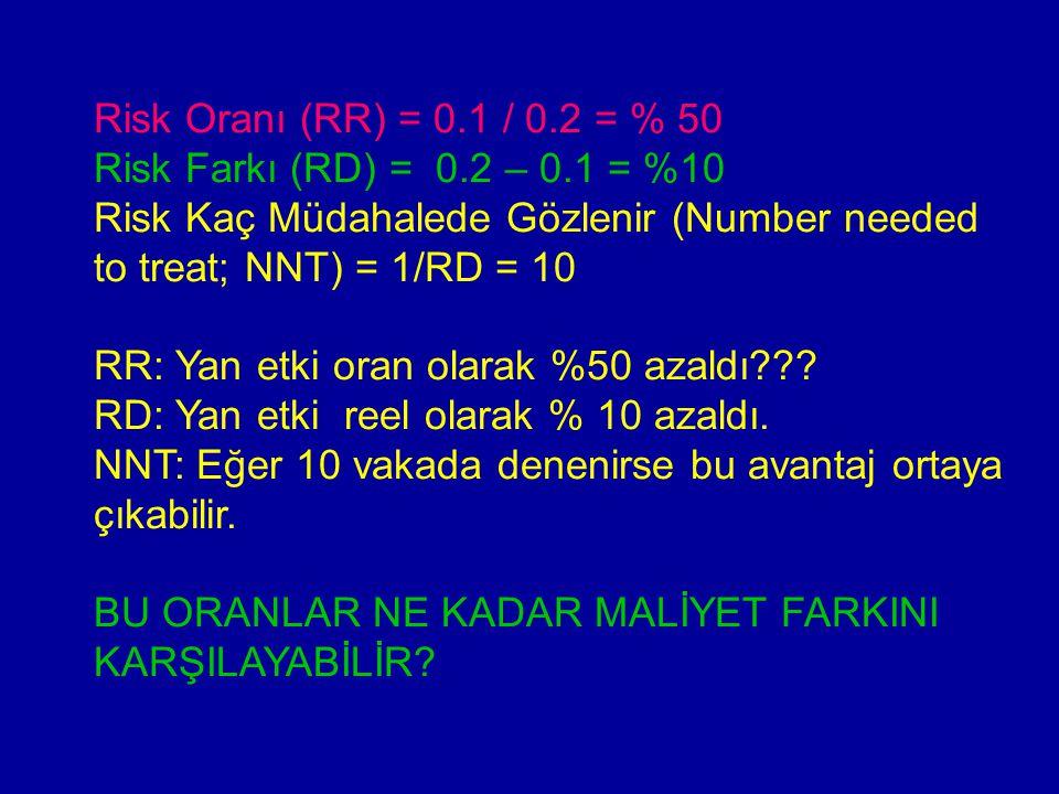 Risk Oranı (RR) = 0.1 / 0.2 = % 50 Risk Farkı (RD) = 0.2 – 0.1 = %10. Risk Kaç Müdahalede Gözlenir (Number needed to treat; NNT) = 1/RD = 10.