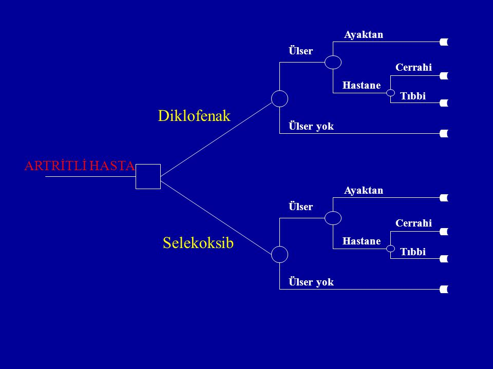 Diklofenak Selekoksib ARTRİTLİ HASTA Ayaktan Ülser Cerrahi Hastane