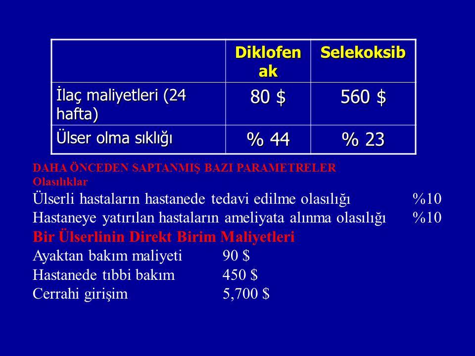 80 $ 560 $ % 44 % 23 Diklofenak Selekoksib İlaç maliyetleri (24 hafta)
