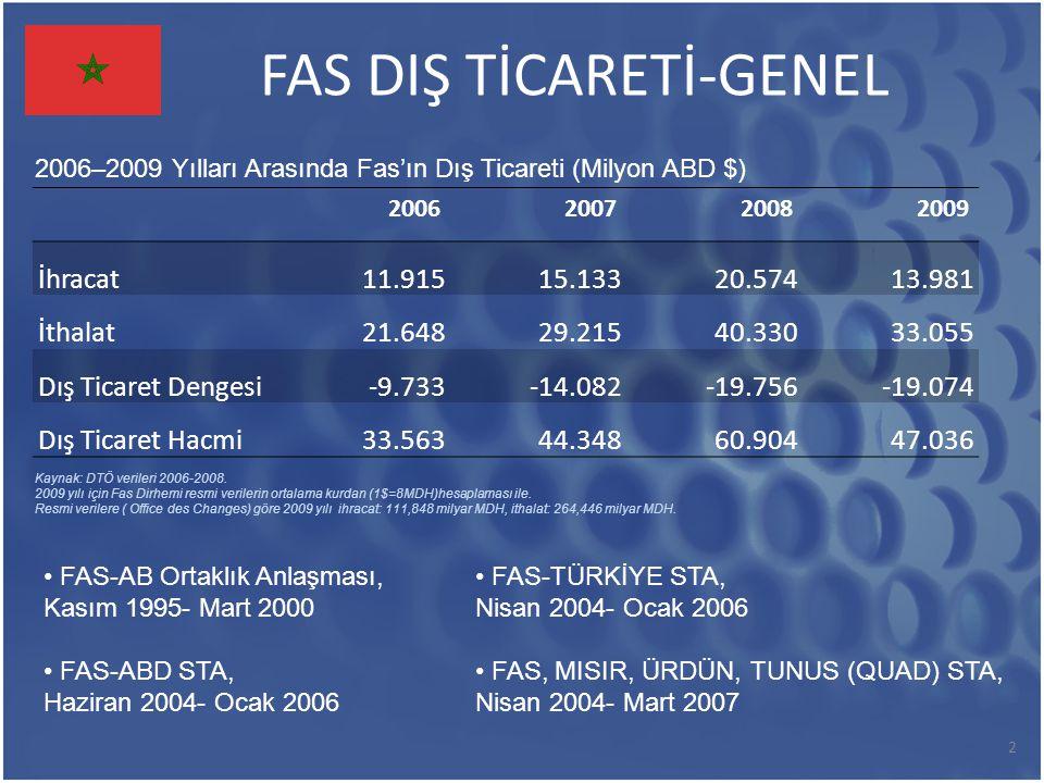 FAS DIŞ TİCARETİ-GENEL