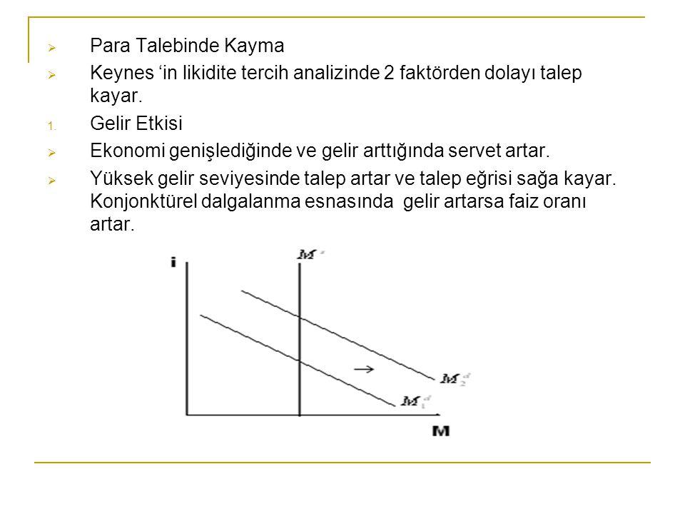 Para Talebinde Kayma Keynes 'in likidite tercih analizinde 2 faktörden dolayı talep kayar. Gelir Etkisi.