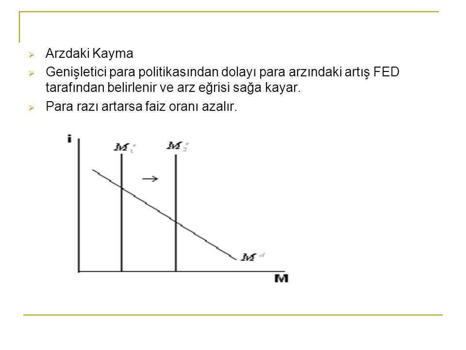 Arzdaki Kayma Genişletici para politikasından dolayı para arzındaki artış FED tarafından belirlenir ve arz eğrisi sağa kayar.