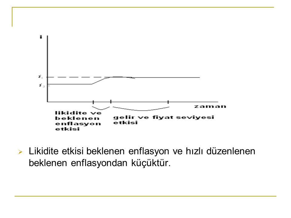 Likidite etkisi beklenen enflasyon ve hızlı düzenlenen beklenen enflasyondan küçüktür.