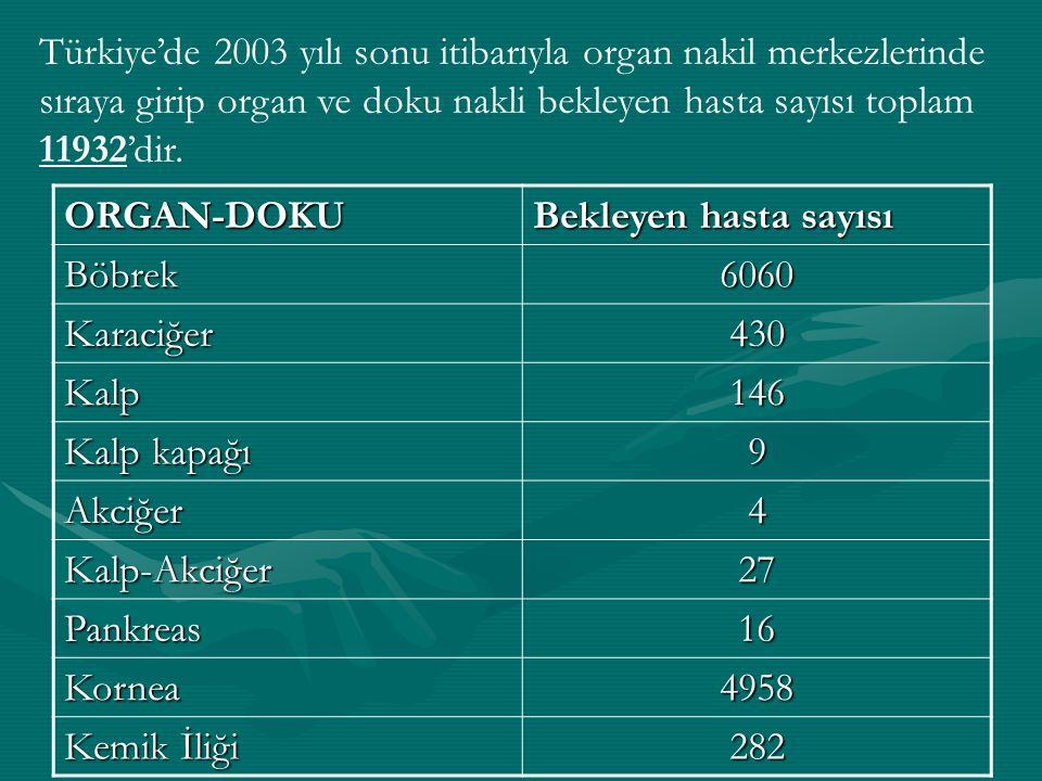 Türkiye'de 2003 yılı sonu itibarıyla organ nakil merkezlerinde sıraya girip organ ve doku nakli bekleyen hasta sayısı toplam 11932'dir.