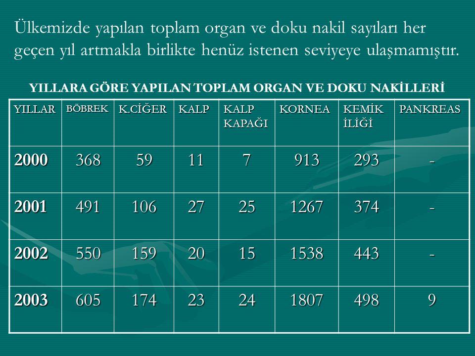 Ülkemizde yapılan toplam organ ve doku nakil sayıları her geçen yıl artmakla birlikte henüz istenen seviyeye ulaşmamıştır.