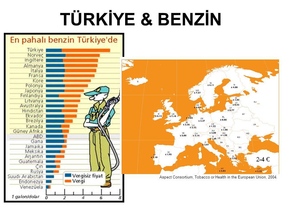 TÜRKİYE & BENZİN Aspect Consortium, Tobacco or Health in the European Union, 2004.