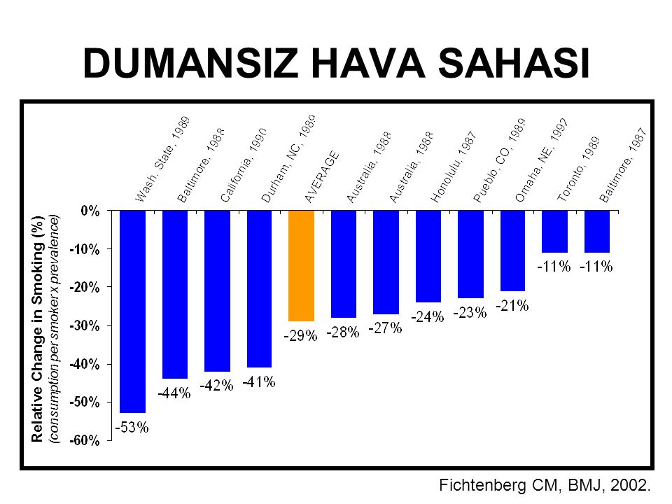 Relative Change in Smoking (%)