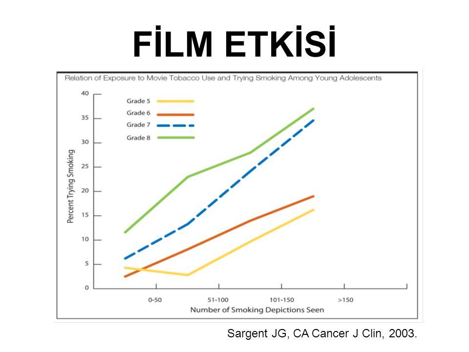 FİLM ETKİSİ Sargent JG, CA Cancer J Clin, 2003.