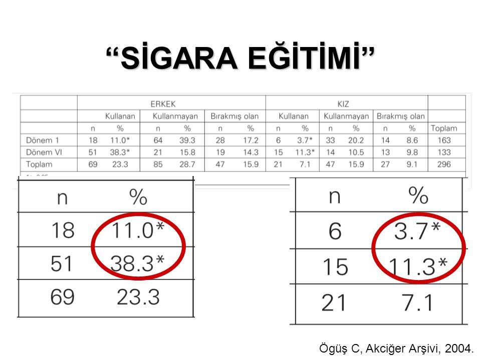 SİGARA EĞİTİMİ Ögüş C, Akciğer Arşivi, 2004.