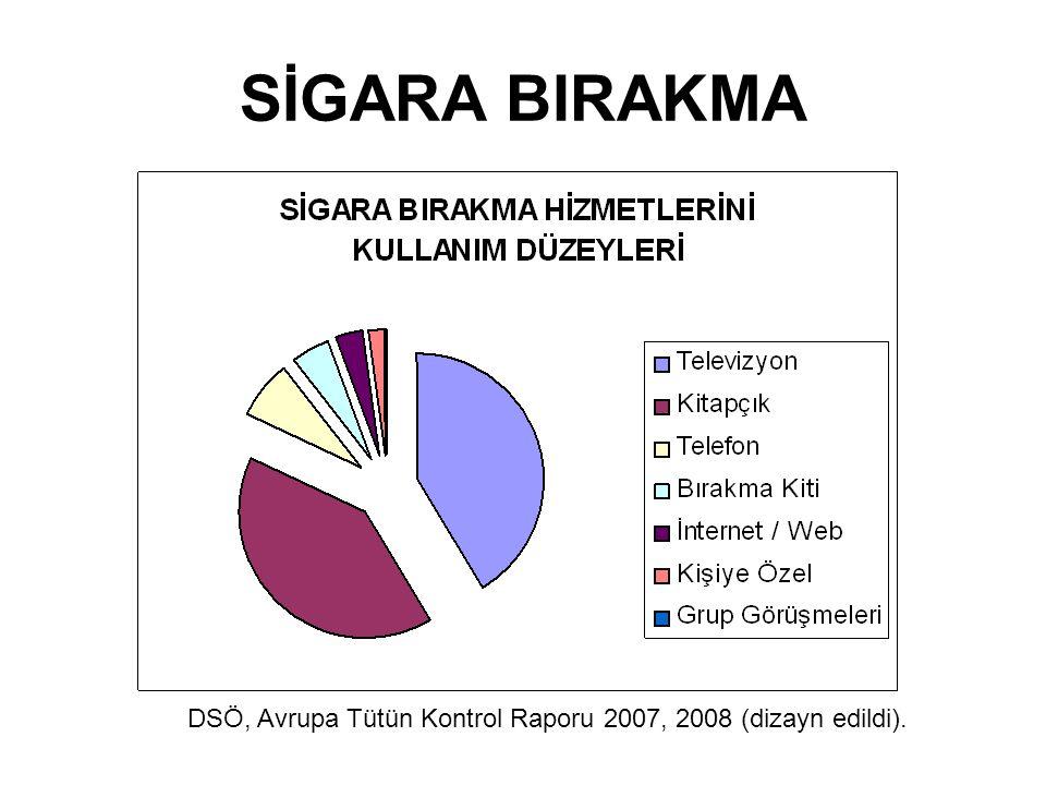 SİGARA BIRAKMA DSÖ, Avrupa Tütün Kontrol Raporu 2007, 2008 (dizayn edildi).