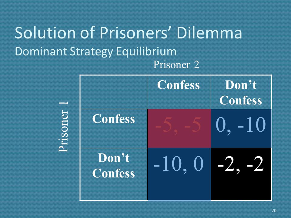 Solution of Prisoners' Dilemma Dominant Strategy Equilibrium