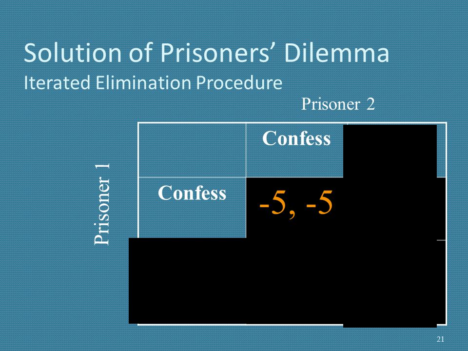 Solution of Prisoners' Dilemma Iterated Elimination Procedure