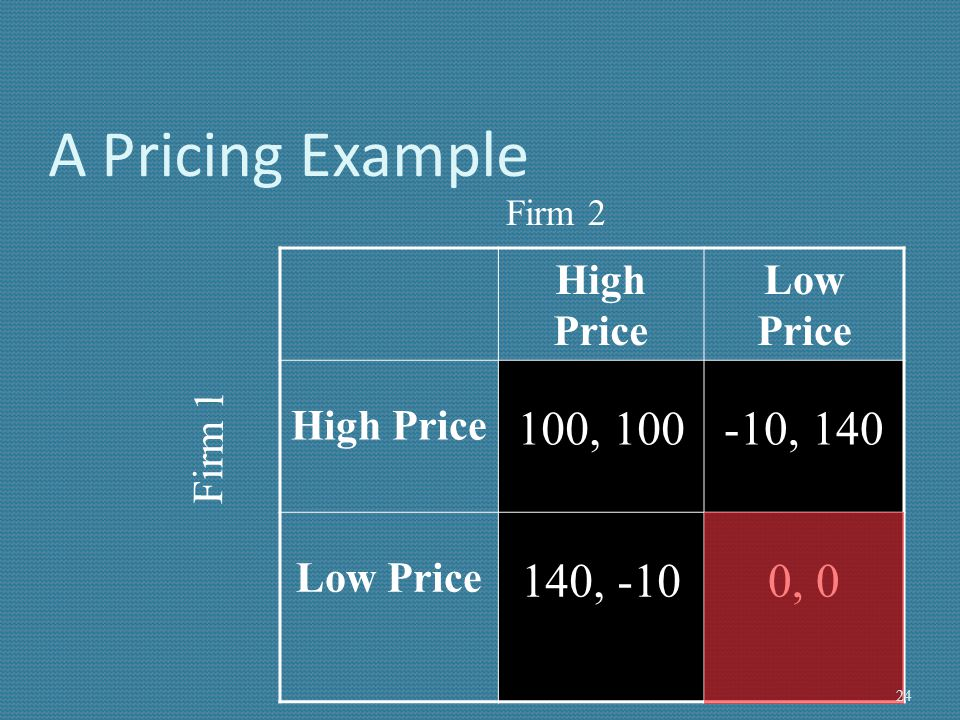 A Pricing Example 100, 100 -10, 140 140, -10 0, 0 High Price Low Price