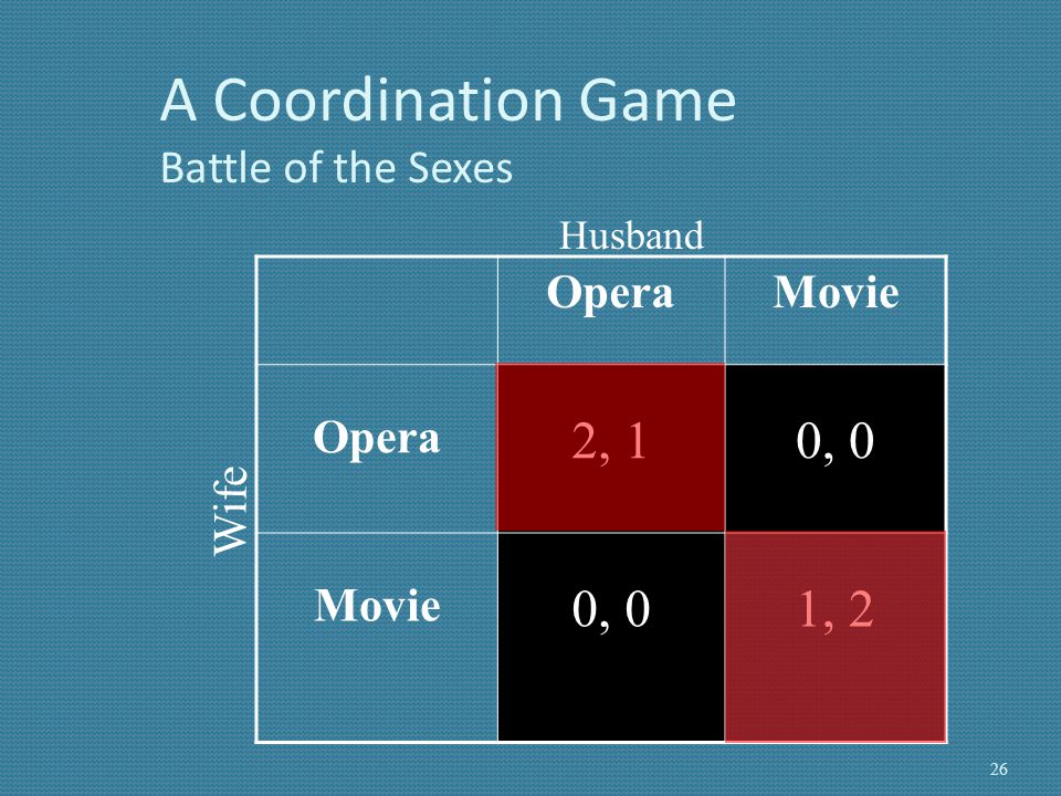 A Coordination Game Battle of the Sexes