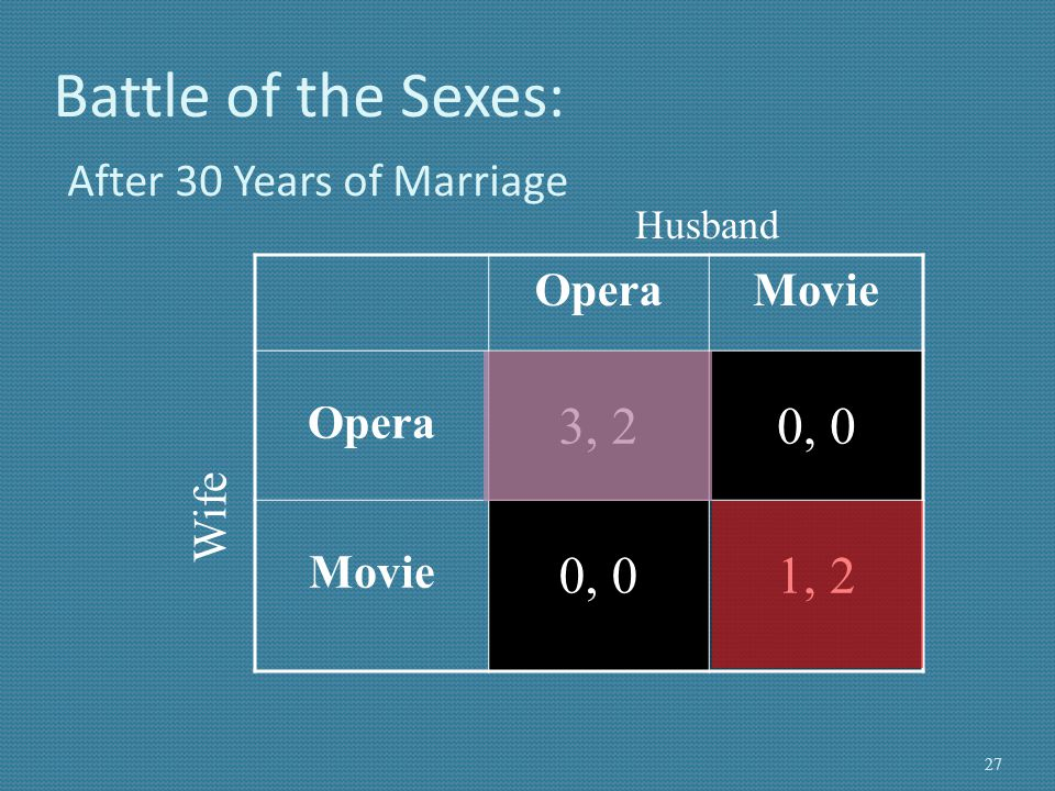 Battle of the Sexes: After 30 Years of Marriage