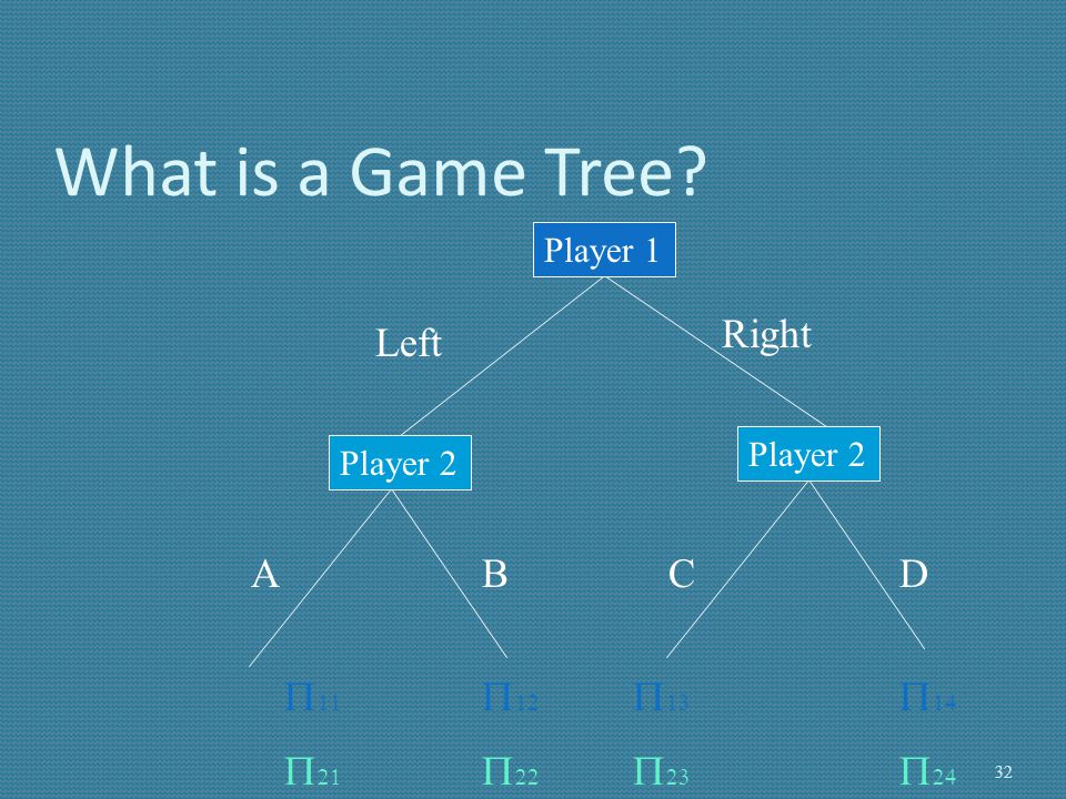 What is a Game Tree Right Left A B C D P11 P21 P12 P22 P13 P23 P14
