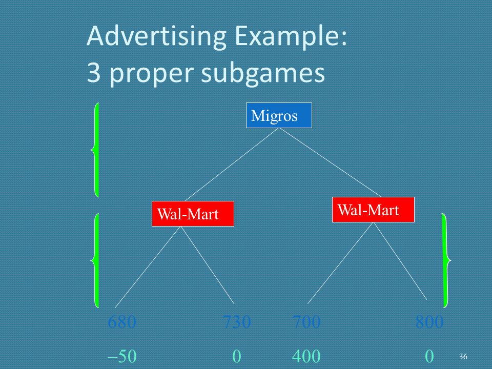 Advertising Example: 3 proper subgames