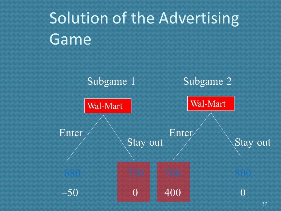 Solution of the Advertising Game