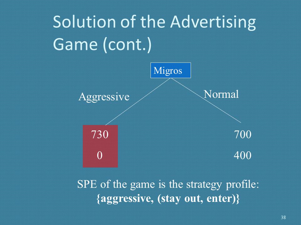Solution of the Advertising Game (cont.)