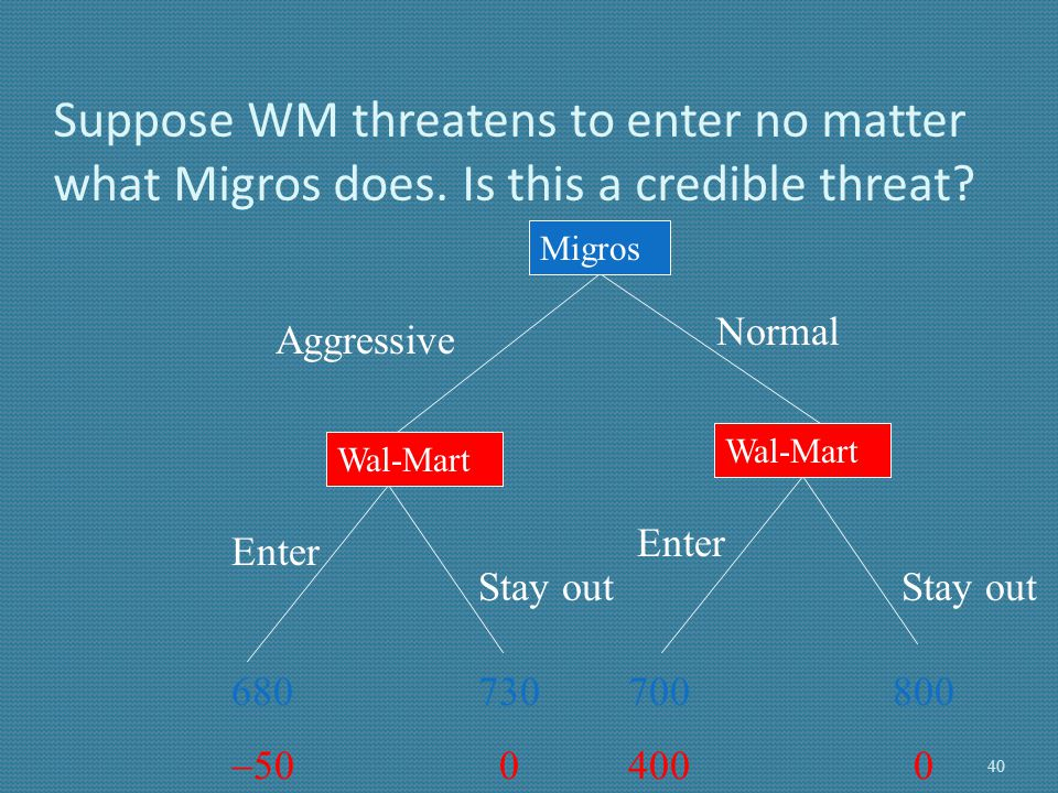 Suppose WM threatens to enter no matter what Migros does