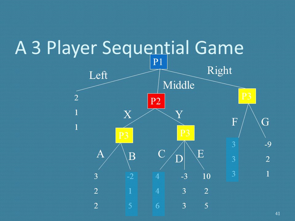 A 3 Player Sequential Game