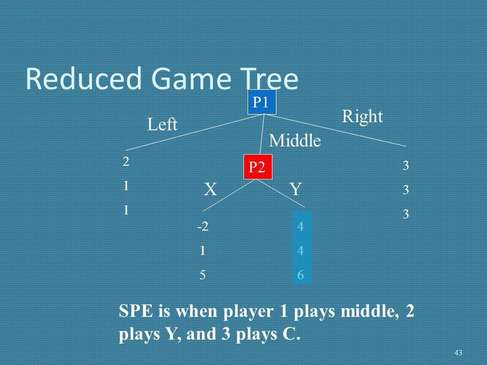 Reduced Game Tree Right Left Middle X Y
