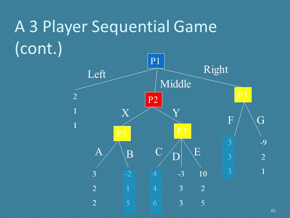 A 3 Player Sequential Game (cont.)