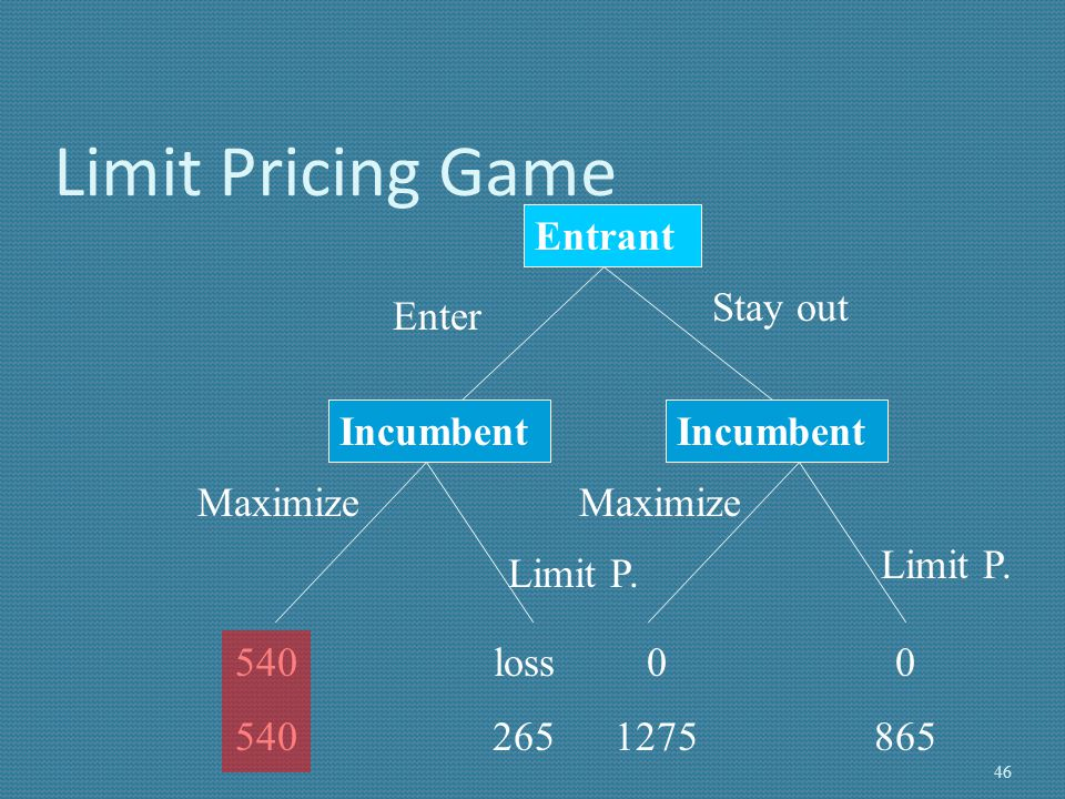Limit Pricing Game Entrant Stay out Enter Incumbent Incumbent Maximize