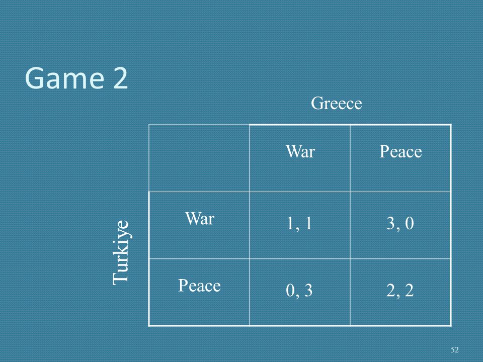 Game 2 Greece War Peace 1, 1 3, 0 0, 3 2, 2 Turkiye