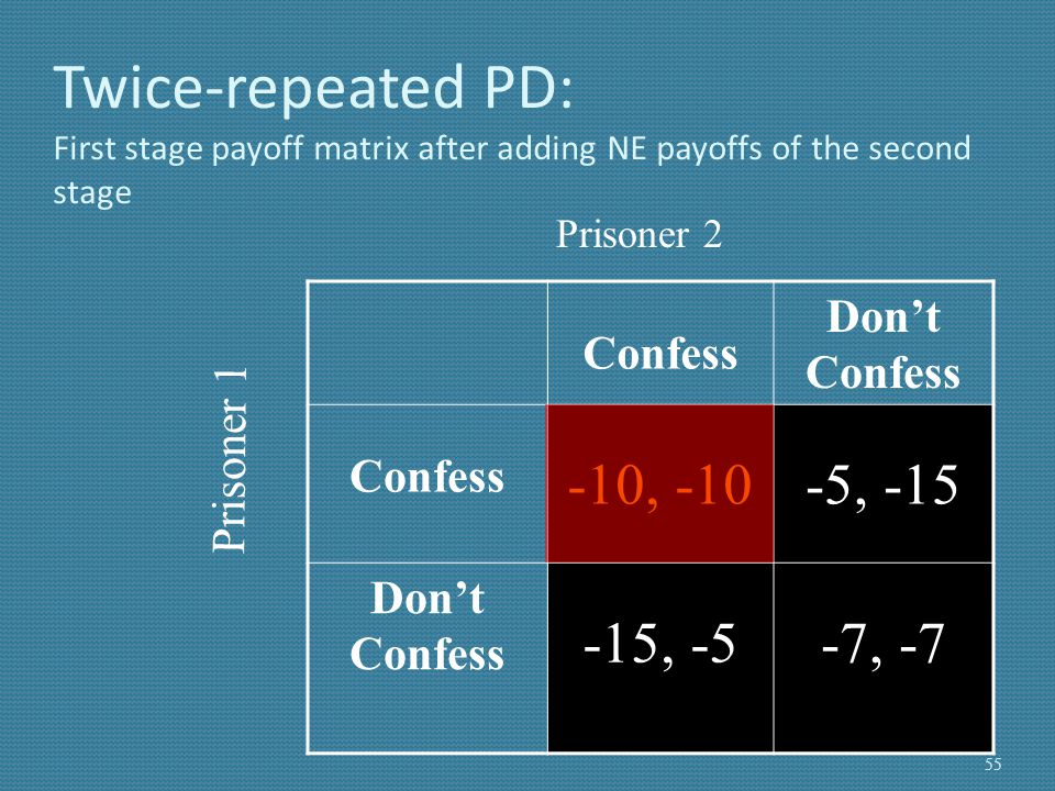 Twice-repeated PD: First stage payoff matrix after adding NE payoffs of the second stage