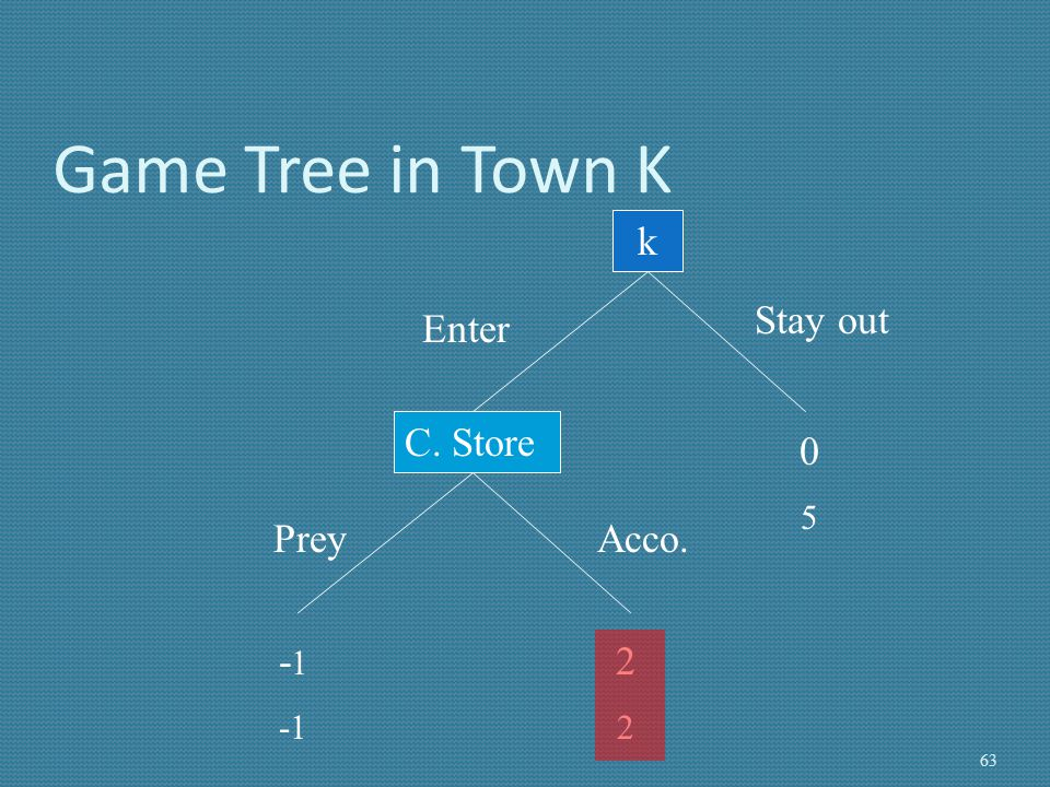 Game Tree in Town K k Stay out Enter C. Store 5 Prey Acco. -1 2