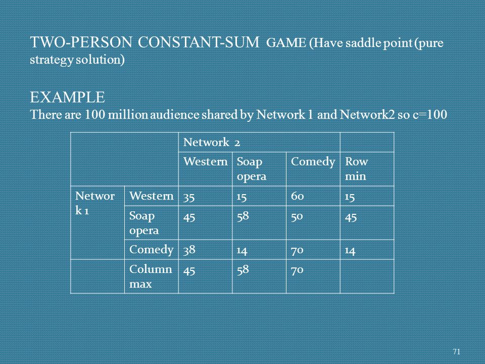 TWO-PERSON CONSTANT-SUM GAME (Have saddle point (pure strategy solution)