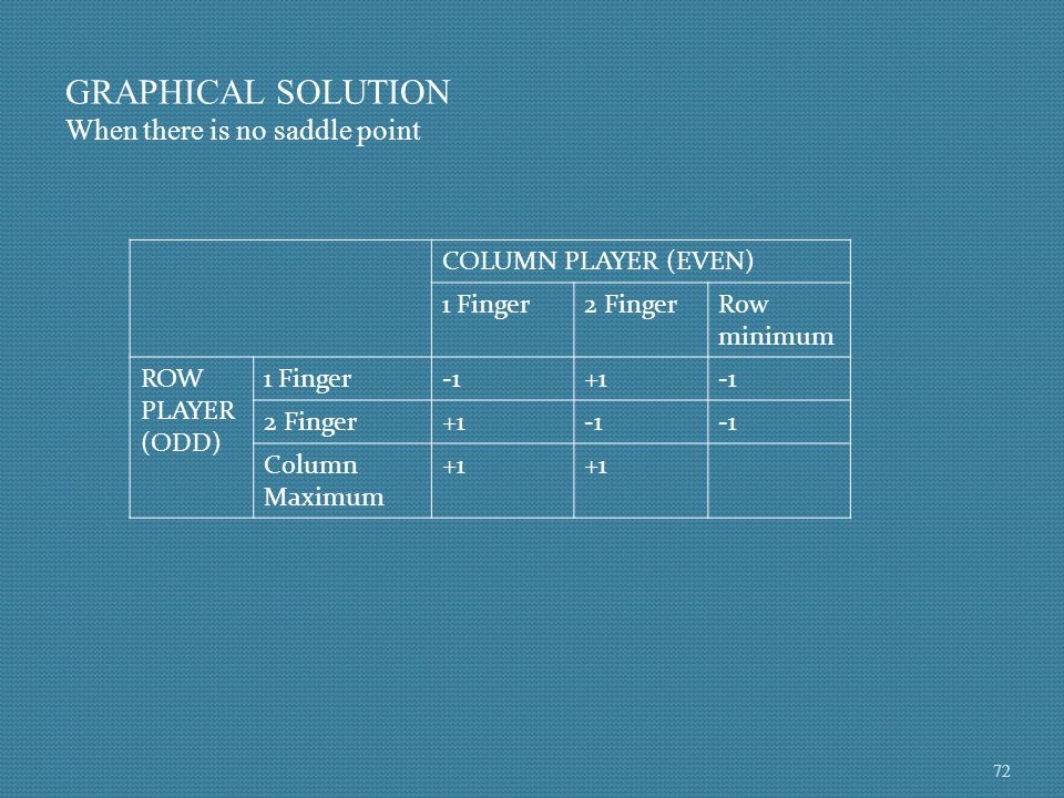 GRAPHICAL SOLUTION When there is no saddle point COLUMN PLAYER (EVEN)