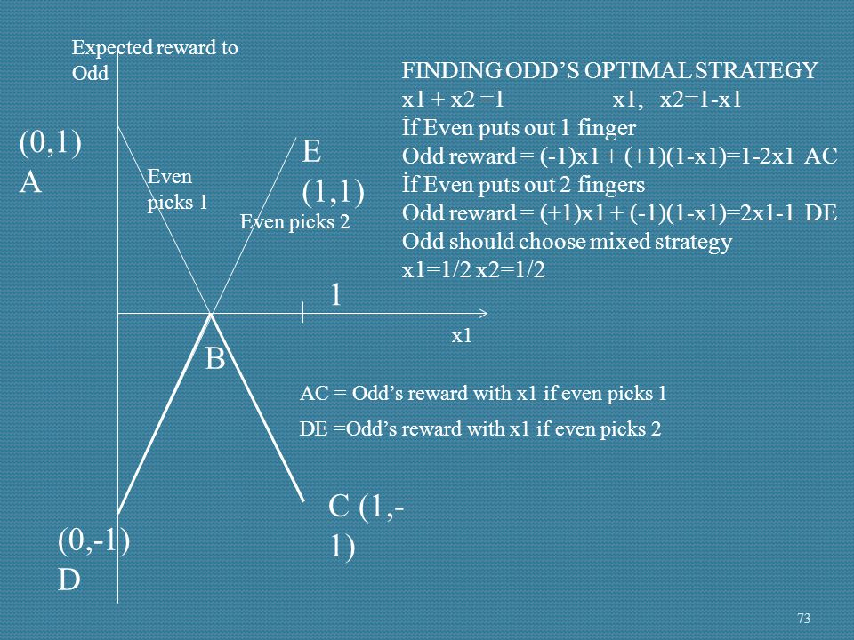 (0,1) A E (1,1) 1 B C (1,-1) (0,-1) D FINDING ODD'S OPTIMAL STRATEGY
