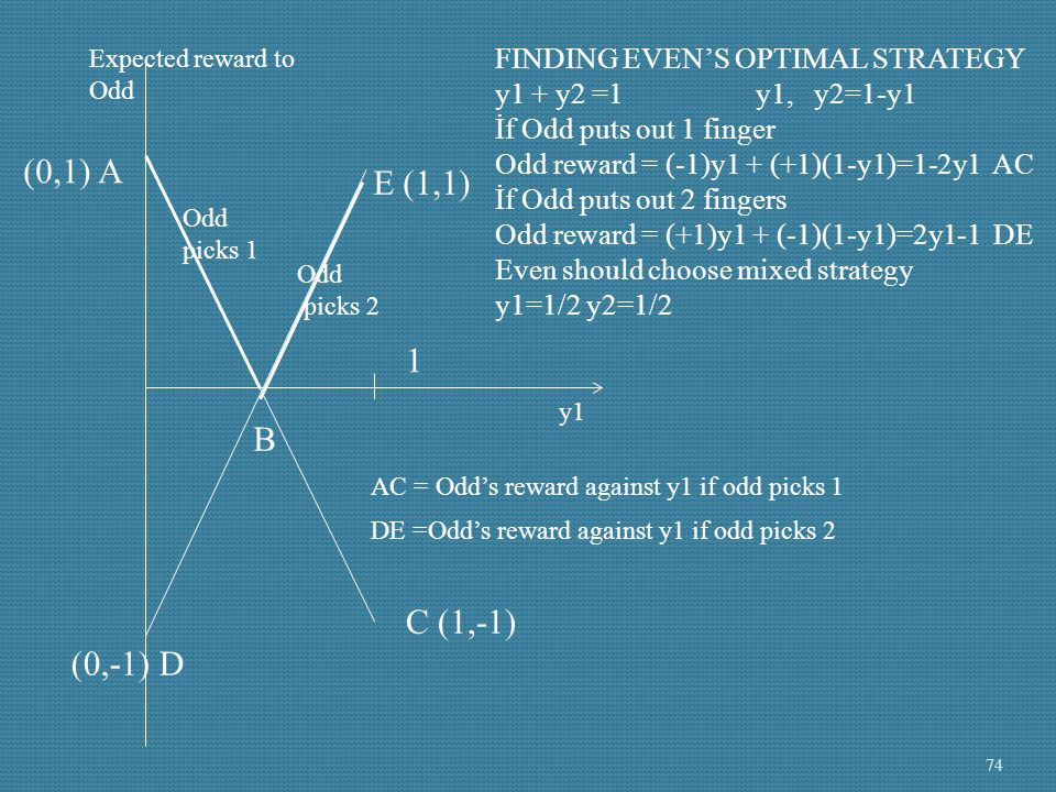 (0,1) A E (1,1) 1 B C (1,-1) (0,-1) D FINDING EVEN'S OPTIMAL STRATEGY