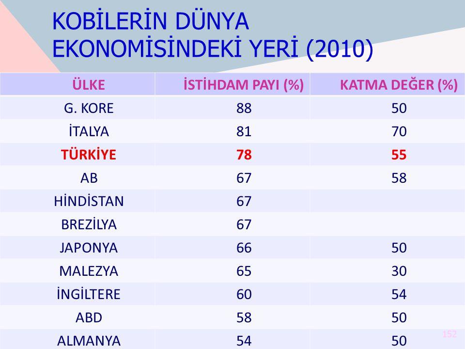KOBİLERİN DÜNYA EKONOMİSİNDEKİ YERİ (2010)
