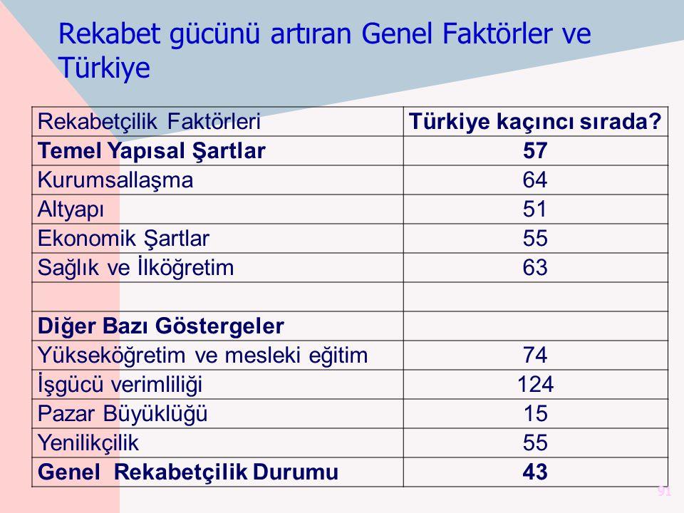 Rekabet gücünü artıran Genel Faktörler ve Türkiye