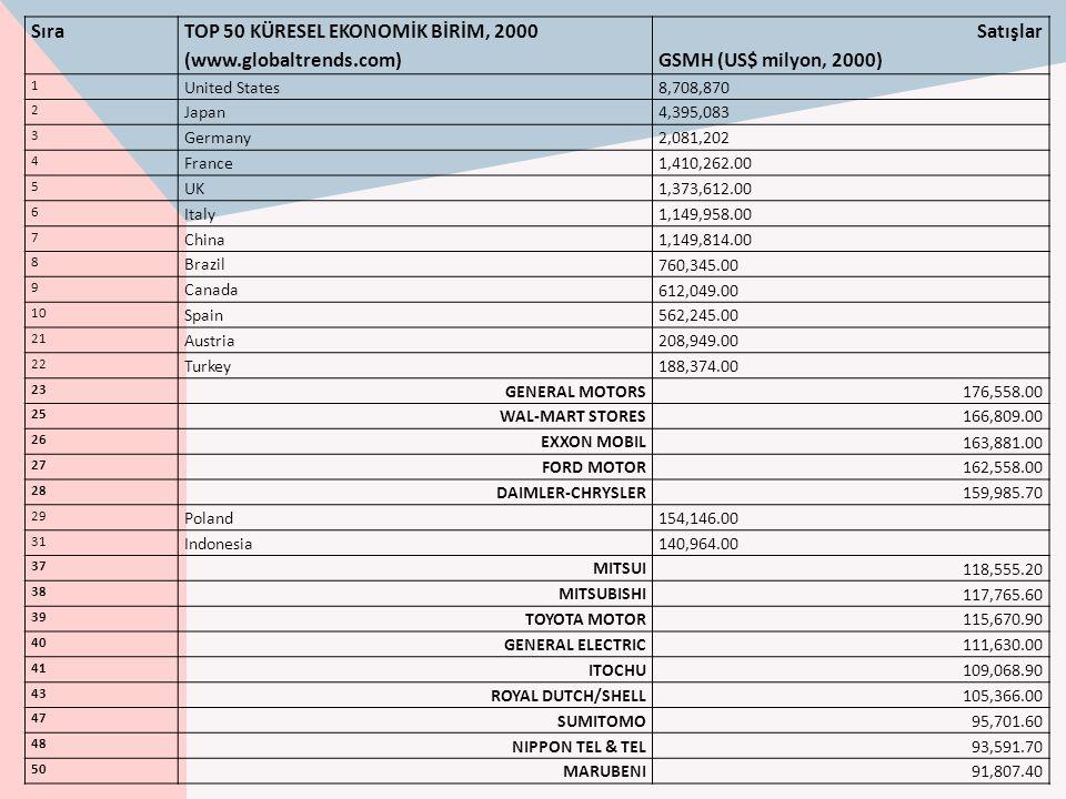 TOP 50 KÜRESEL EKONOMİK BİRİM, 2000 (www.globaltrends.com) Satışlar