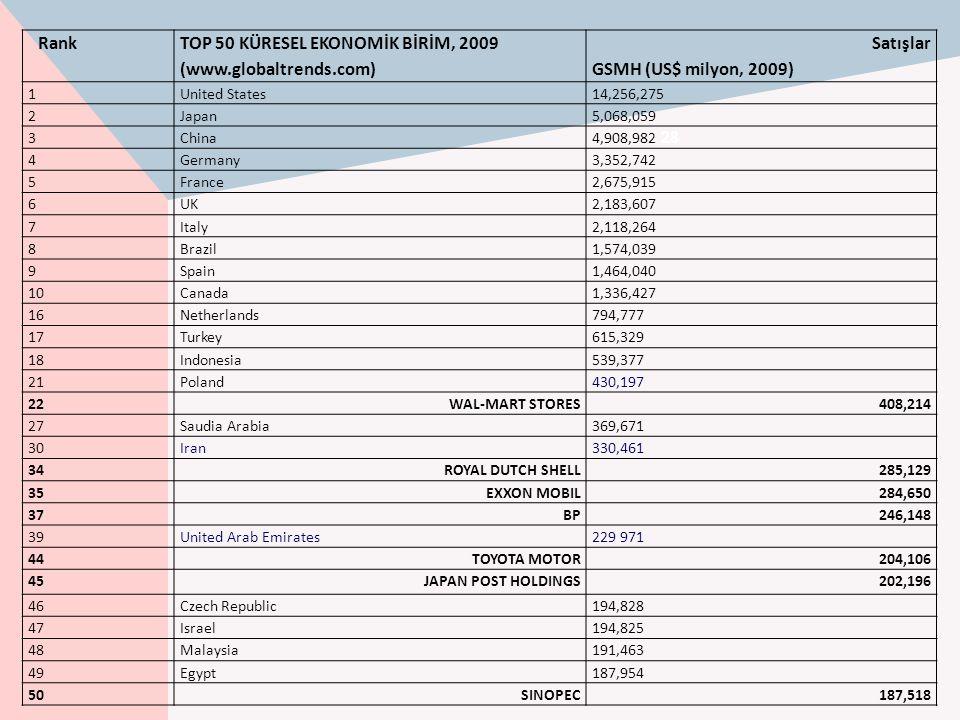 TOP 50 KÜRESEL EKONOMİK BİRİM, 2009 (www.globaltrends.com) Satışlar
