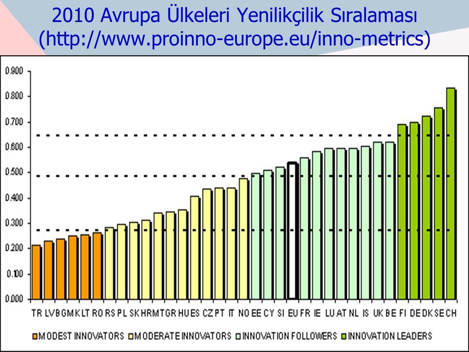 2010 Avrupa Ülkeleri Yenilikçilik Sıralaması (http://www
