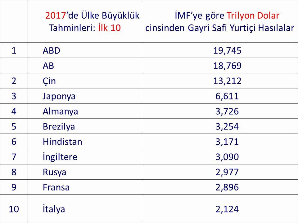 2017'de Ülke Büyüklük Tahminleri: İlk 10