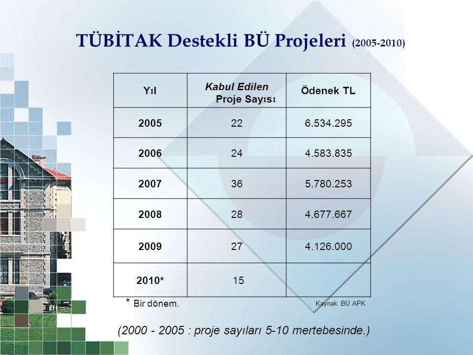 TÜBİTAK Destekli BÜ Projeleri (2005-2010) Kabul Edilen Proje Sayısı