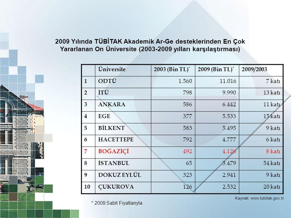 2009 Yılında TÜBİTAK Akademik Ar-Ge desteklerinden En Çok Yararlanan On Üniversite (2003-2009 yılları karşılaştırması)