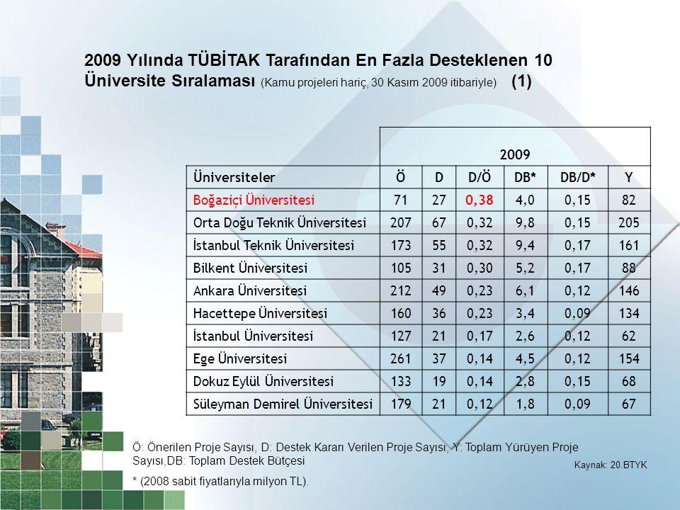 2009 Yılında TÜBİTAK Tarafından En Fazla Desteklenen 10 Üniversite Sıralaması (Kamu projeleri hariç, 30 Kasım 2009 itibariyle) (1)