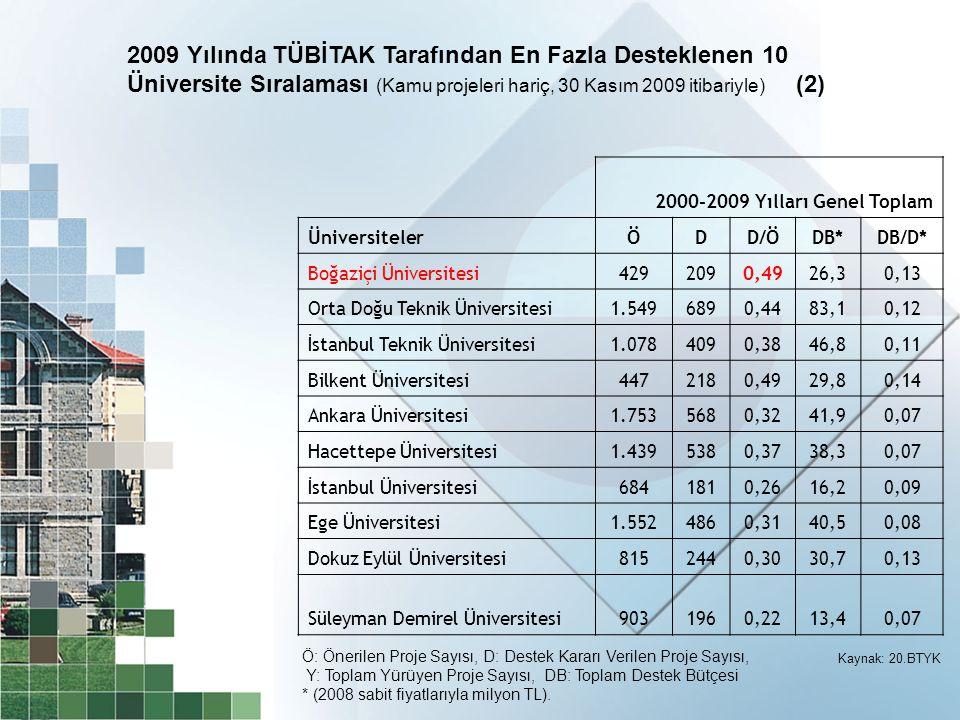 2009 Yılında TÜBİTAK Tarafından En Fazla Desteklenen 10 Üniversite Sıralaması (Kamu projeleri hariç, 30 Kasım 2009 itibariyle) (2)